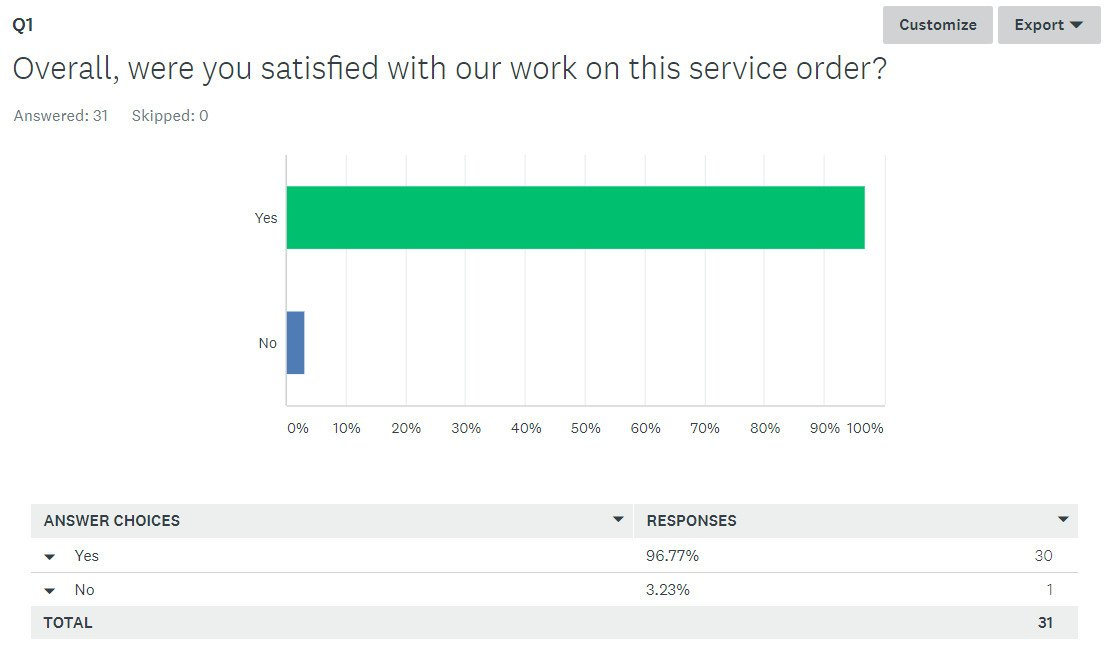Work Service Survey